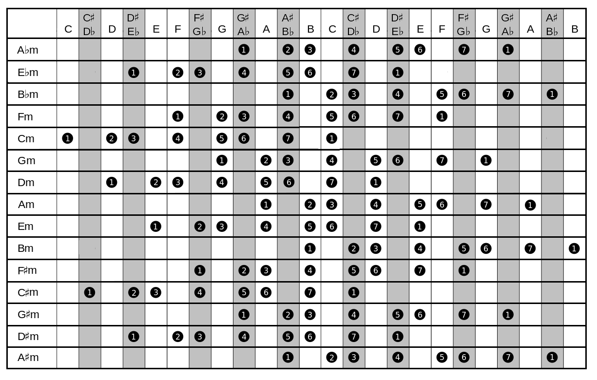 Natural Minor Scale Chart