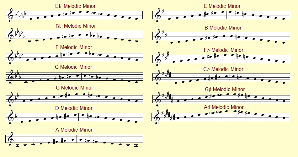 Melodic Minor Scales