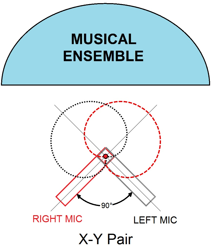 Stereo Microphone Techniques Condenser Ribbon Diagram The X Y Technique Uses Two Cardiod Microphones In A Coincident Configuration Angled Typically At 90 Degrees Apart 45 To Either Side Of Center